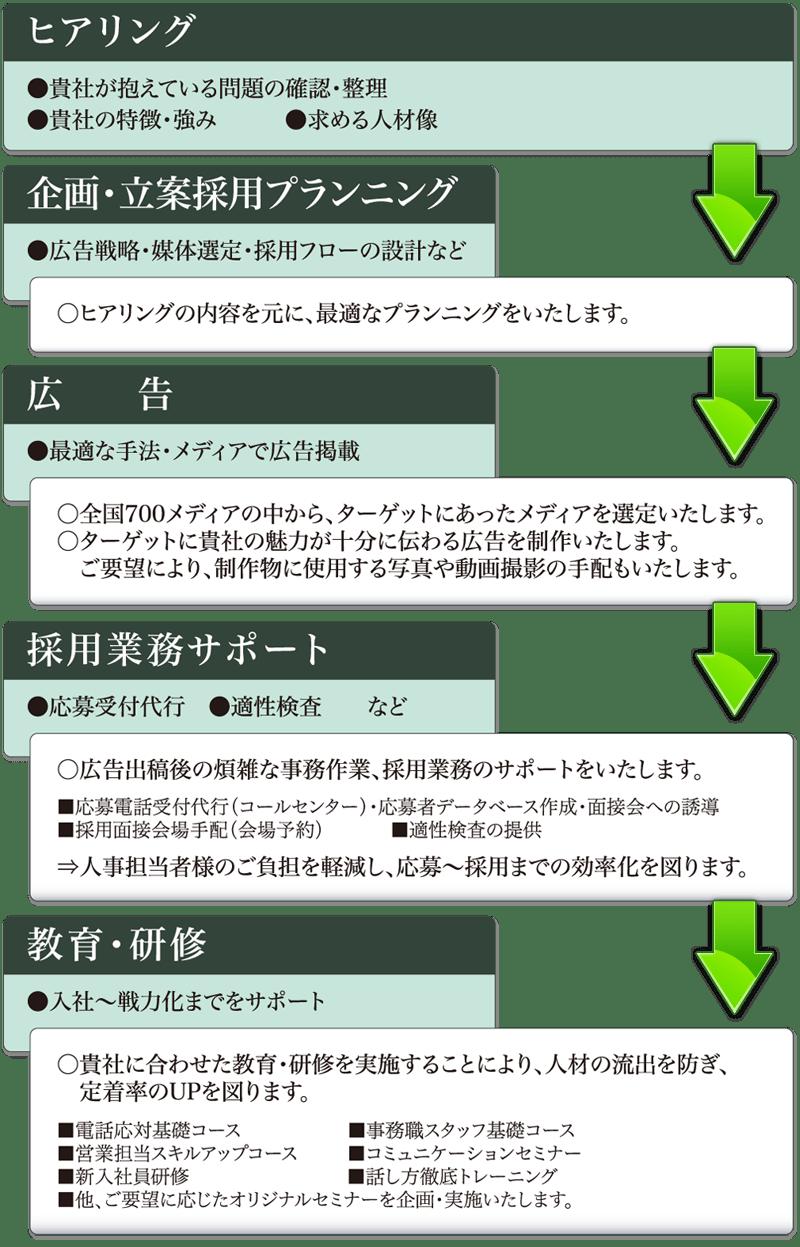 エージェント 会社 戦力 株式